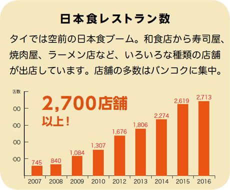 日本食レストラン数